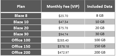 Cost of Internet services in Fiji