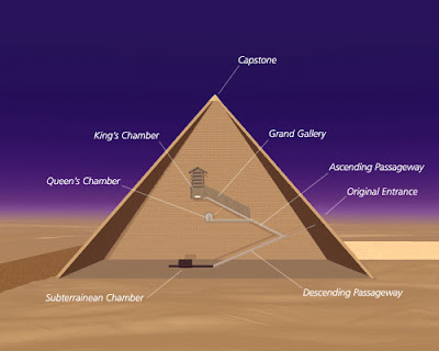 Wisdom Teachings and the Practicals of Pyramid Science - A Breakdown of the Studies of David Wilcock - Learning the Specifics of How to Jump-start the Light-Body PyramidInterior