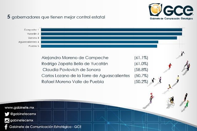 Zapata Bello, mejor gobernador del país: Covarrubias y Asociados