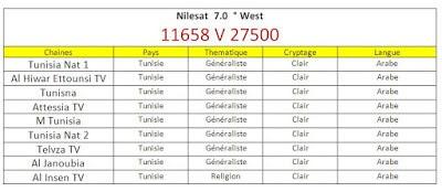 تردد القنوات التونسية على النايل سات - باقة القنوات التونسية - موضوع متجدد