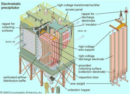 Prinsip Kerja Electrostatic Precipitator Gt Gt Esp Not
