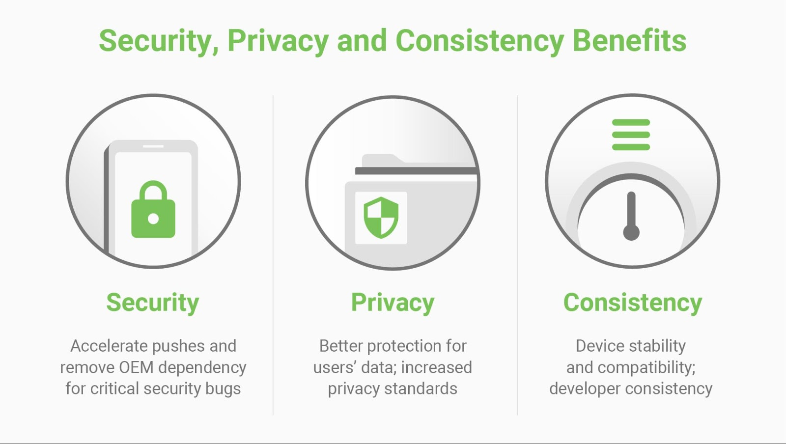 Project Mainline has security, privacy and consistency benefits. Security: Accelerate pushes and remove OEM dependency for critical security bugs. Privacy: Better protection for user's data; increased privacy standards. Consistency: Device stability and compatibility; developer consistency.