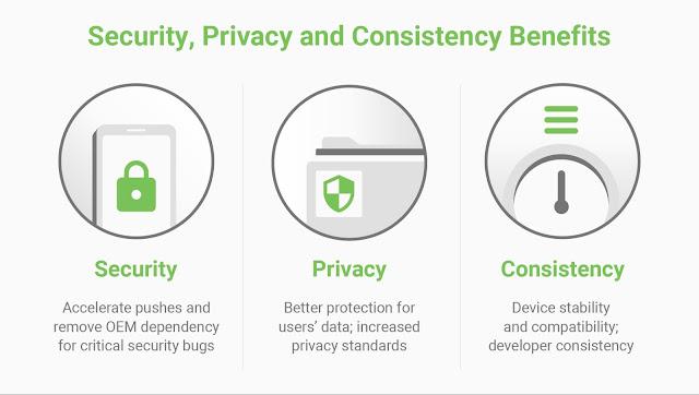 Project Mainline presenta vantaggi in termini di sicurezza, privacy e coerenza. Sicurezza: Accelerazione di push e rimozione della dipendenza OEM per bug di sicurezza critici. Privacy: Migliore protezione per i dati dell'utente; aumento degli standard di privacy. Coerenza: Stabilità e compatibilità dei dispositivi; coerenza degli sviluppatori.