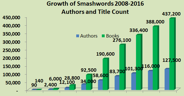 Smashwords smashwords year in review 2016 and 2017 preview fandeluxe Image collections