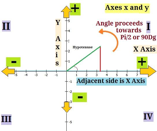 precalculus   graphing trigonometric functions in easy
