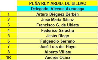 Componentes del Peña Rey Ardid de Bilbao en el II Campeonato de España de Ajedrez por Equipos