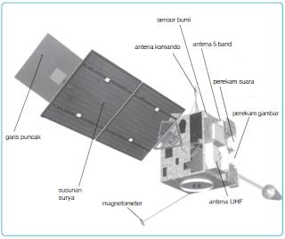 Jenis-Jenis Kamera Foto serta Sensor Pada Alat Penginderaan Jauh atau Citra Foto Udara
