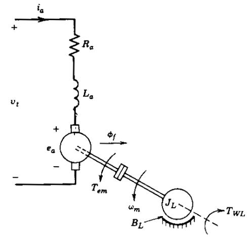 PERMANENT MAGNET DC MOTOR ANALYSIS USING MATLAB: PERMANENT