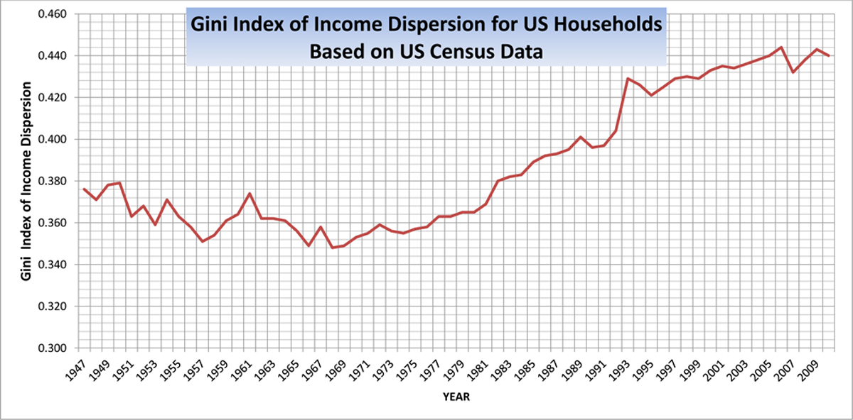 Phil Wendt's Studio: Figure 1. Gini Index of Income Dispersion, 1947-2010