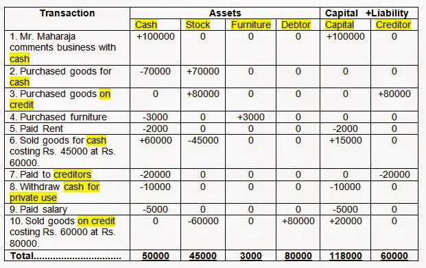 Accounting Equation: How Transactions Affects Accounting Equation?