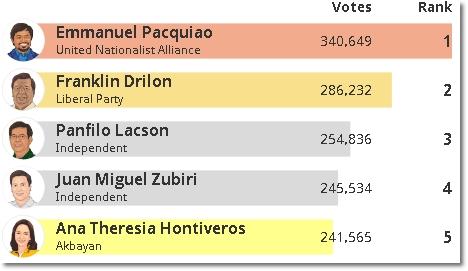Pacquiao tops senatorial race in South Cotabato