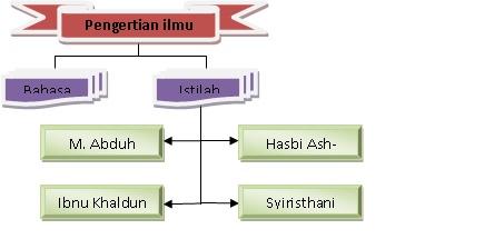 Pengertian Ilmu Kalam Menurut Bahasa Dan Istilah - Terkait ...