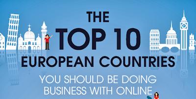 Top 10 Online advertising countries in Europe