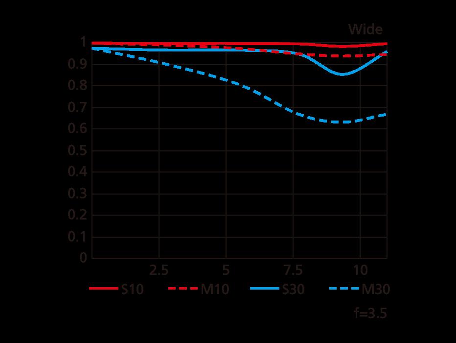 MTF-график для максимального широкого положения Nikon AF-S Fisheye Nikkor 8-15mm f/3.5-4.5E ED