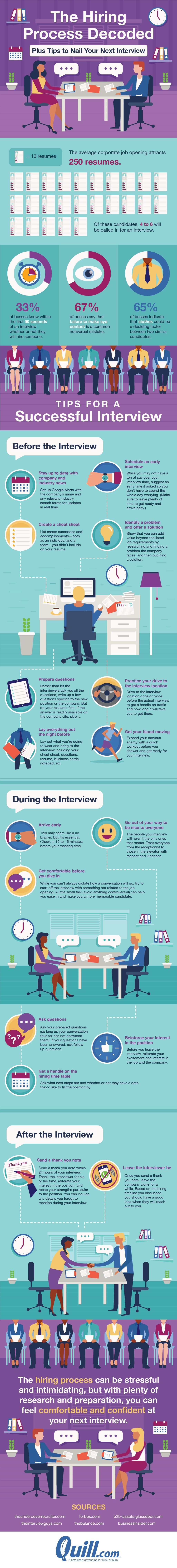 The hiring process decoded: Plus tips to nail your next interview #infographic