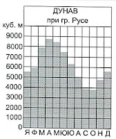 Хидрограма на р. Дунав