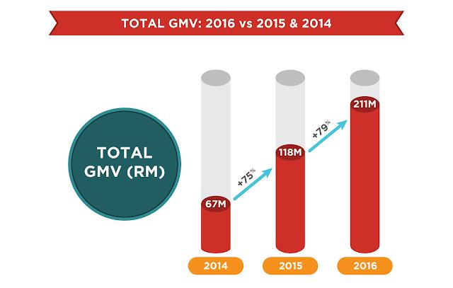 Total GMV: 2016 vs 2015 vs 2014