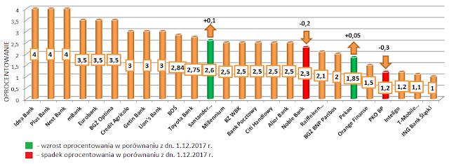 Najlepsze lokaty w poszczególnych bankach - styczeń 2018 r.