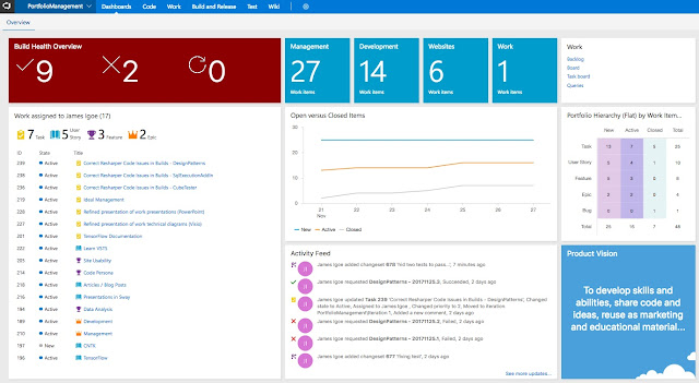 View of Project Dashboard