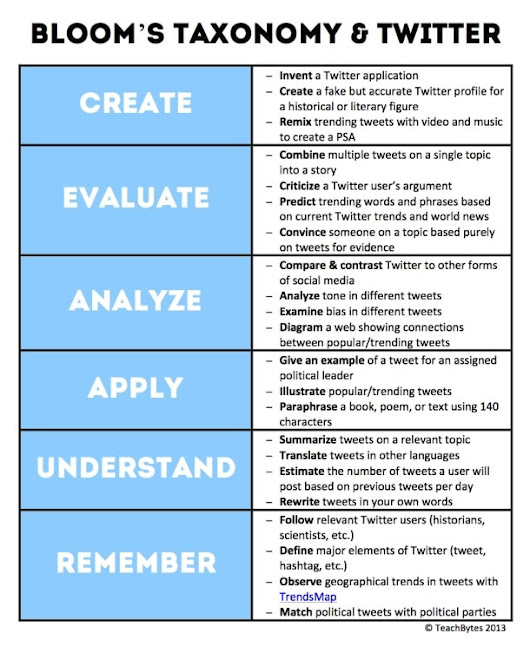 Twitter for Educators: Blooms Taxonomy & Twitter