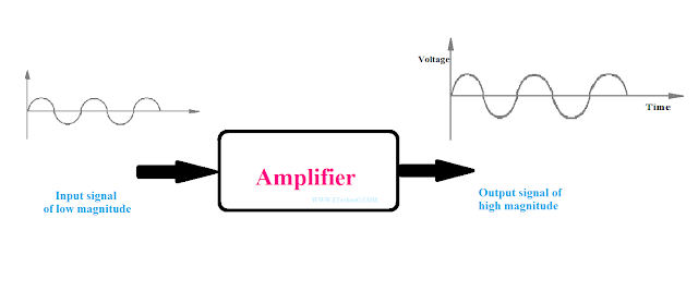 Amplifier input and output