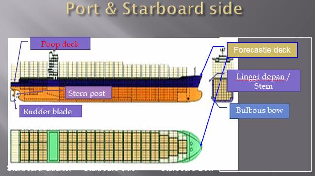 Bagian Bagian Kapal Terlengkap Beserta Gambarnya