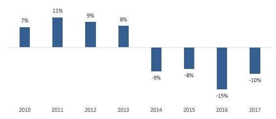 Vendas no Dia dos Namorados caem -9,61%, a quarta retração seguida, apontam SPC Brasil e CNDL