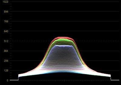 Spektrogram wiązki światła latarki Folomov 18650s