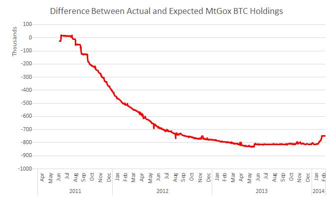 Mtgox bitcoins stolen bikes 60 second binary options live trade strategies