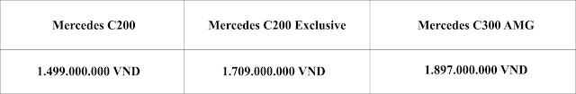 Bảng so sanh giá xe Mercedes C200 Exclusive 2019 tại thị trường Việt Nam