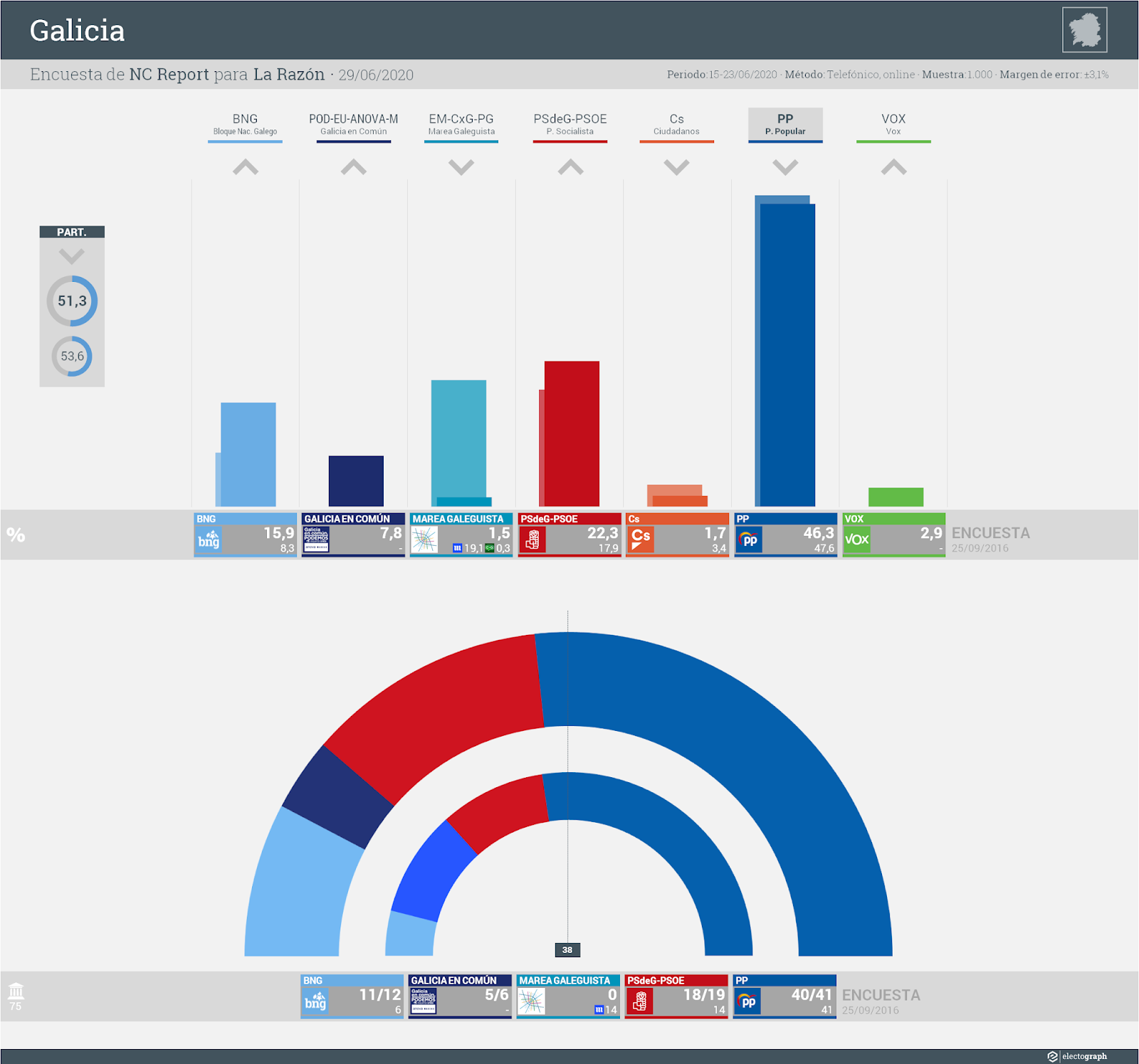 Gráfico de la encuesta para elecciones autonómicas en Galicia realizada por NC Report para La Razón, 29 de junio de 2020