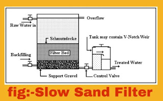 Different between slow sand filter(SSF) and rapid sand filter(RSF).