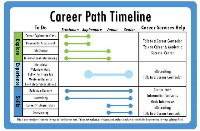 byu career services  career path timeline