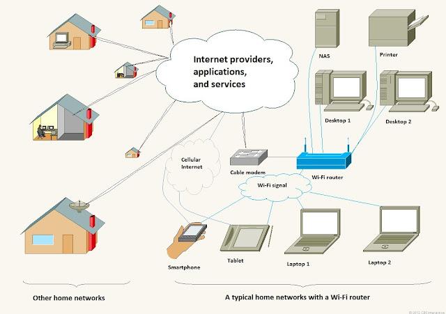 مشاكل الشبكة السلكية واللاسلكية