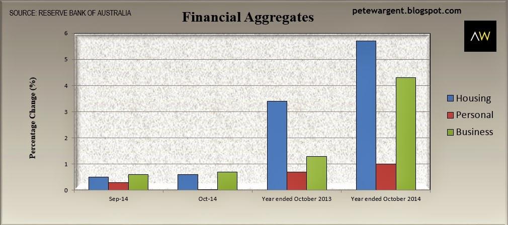 financial aggregates