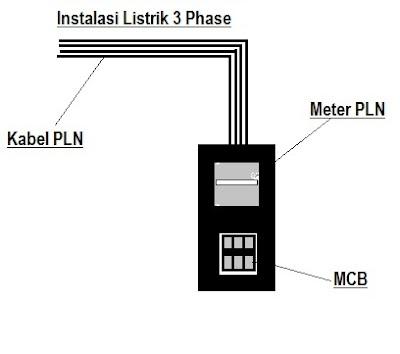 tegangan-listrik-tidak-stabil
