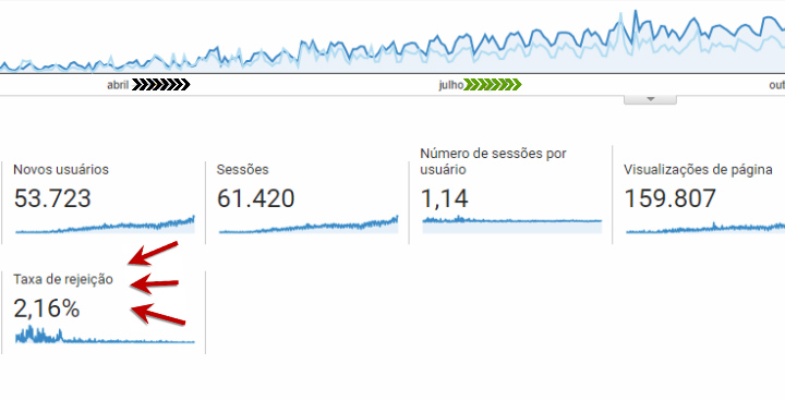 google-analytics-grafico-taxa-rejeicao