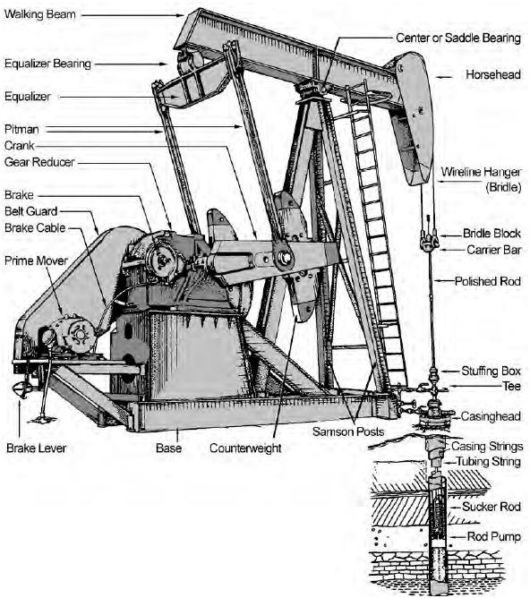 Pumping Unit Size Chart