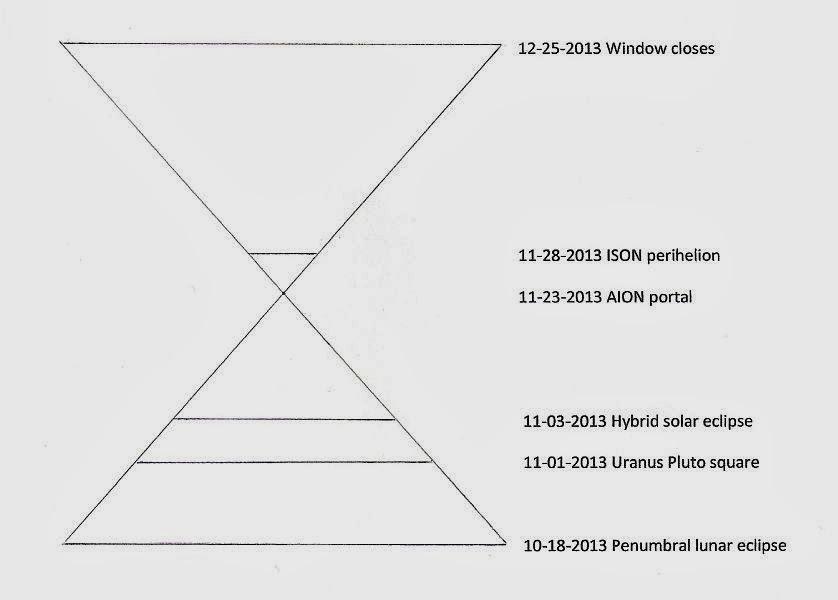 2013年10月12日讯息 『2013年机会之窗』