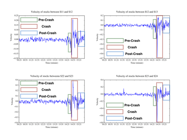 Chart Attributes: These graphs show the velocity of all stock prices before, during and after the May 2010 flash crash. /Source: Romesh Saigal and Abdullah AlShelahi, CC BY-SA