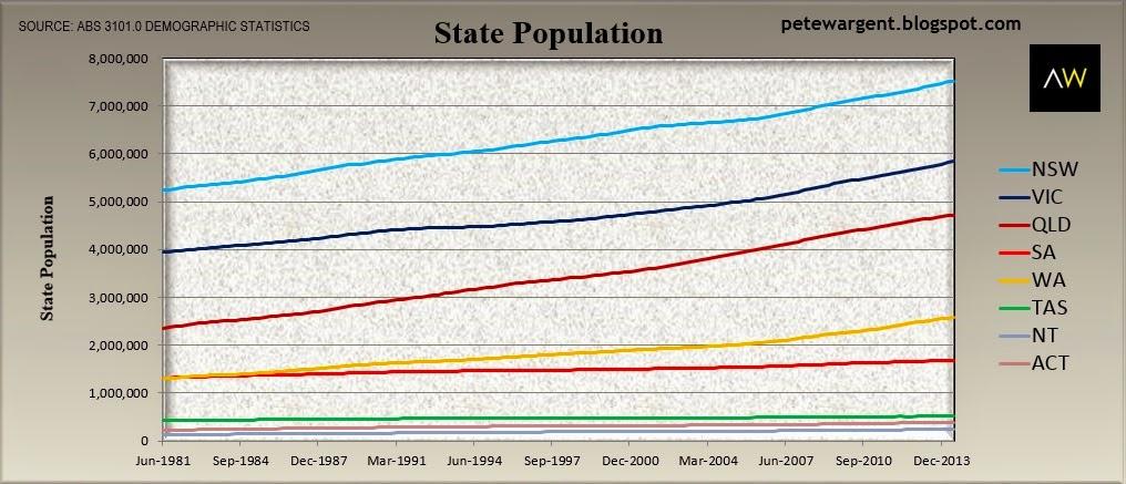 State population