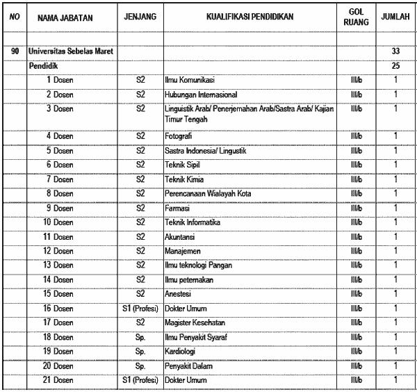 Info Penerimaan Cpns 2013 Jawa Tengah Lowongan Kerja Bank Bri Jawa Tengah Info Cpns 2016 Cpns Di Lingkungan Universitas Sebelas Maret Surakarta Jawa Tengah