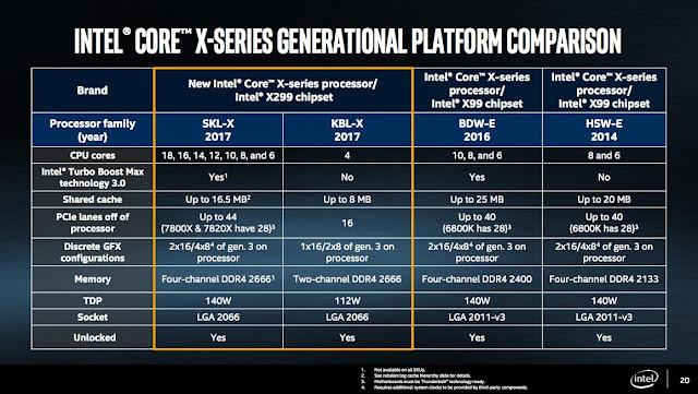 Intel Core i9 Keluarga Baru Intel Core X Series