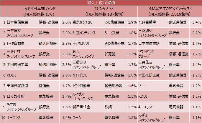 ニッセイ日本株ファンド、ひふみプラス、eMAXIS TOPIXインデックスの組入上位10銘柄