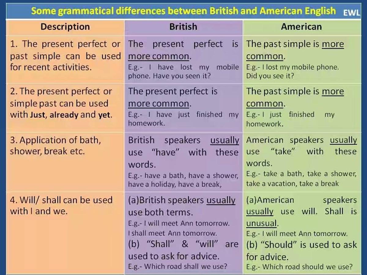Click On British English Vs American English