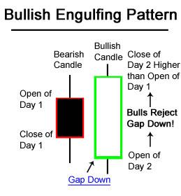 Trding Forex Bullish-Engulfing-Pattern