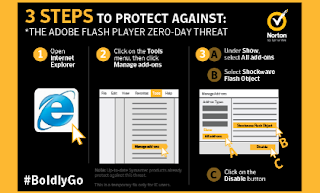 Threat of Adobe Flash