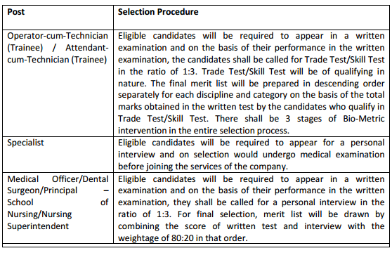 SAIL 2016 Recruitment Selection Procedure