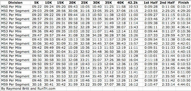 first and second half marathon splits for each race division also runtri chicago data pace charts every  age rh