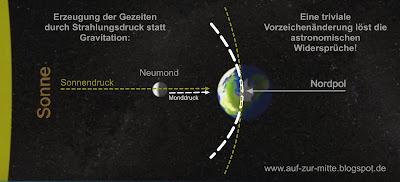http://auf-zur-mitte.blogspot.de/2016/12/beweis-gezeiten-entstehen-nicht-durch.html